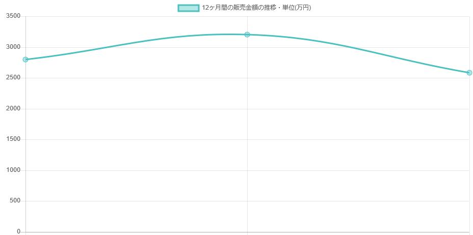 物件の価格推移グラフも自動生成